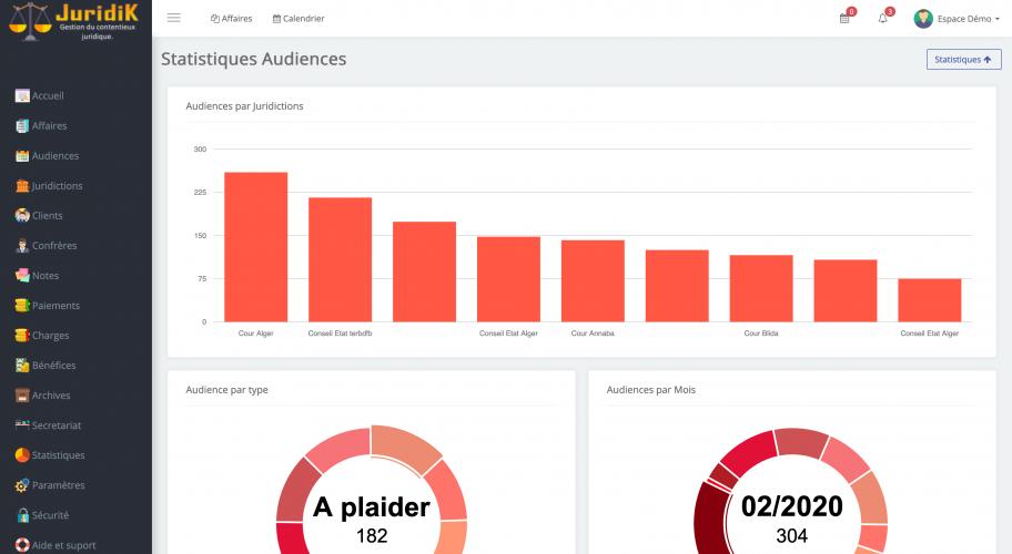 JuridiK-Audience-Statistiques